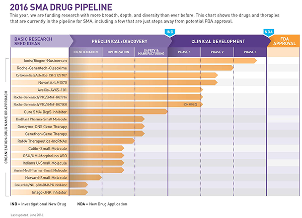2016 SMA DRUG PIPELINE (Credit: CureSMA)